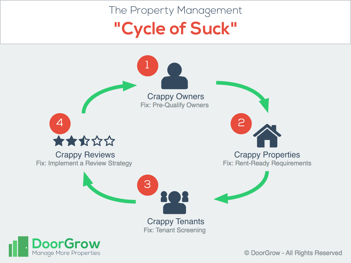 The Property Management Cycle of Suck